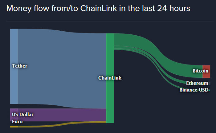 Chainlink inflow and outflow past 24 hours