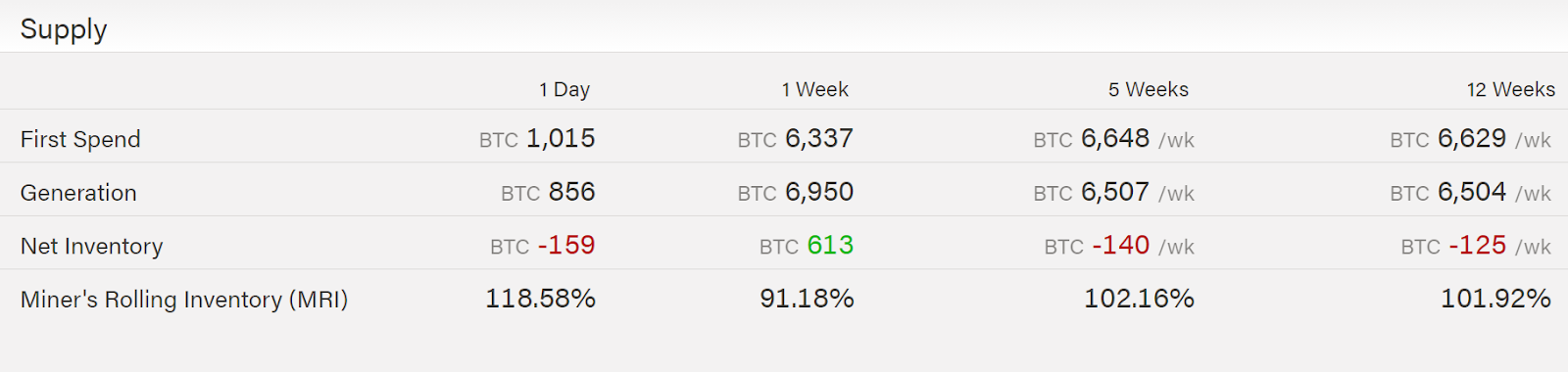 Amount of BTC mined and sold in the last 12 weeks. Source: ByteTree