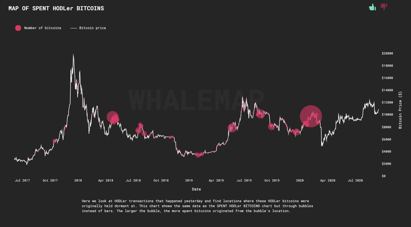 Major Bitcoin whale clusters on the daily price chart of Bitcoin. Source: Whalemap