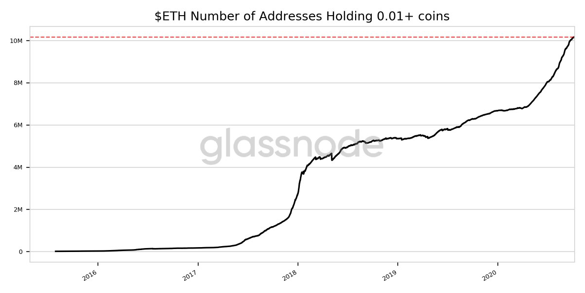 Ether addresses holding 0.01+ coins
